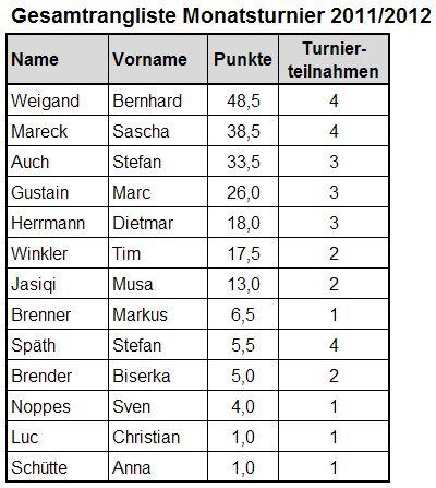 2011-12-16-Monatsturnier_Gesamtrangliste